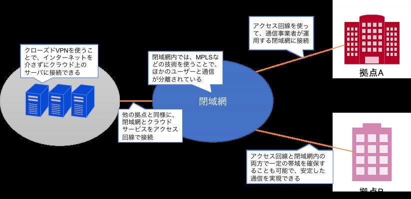 クラウドのセキュリティとネットワーク