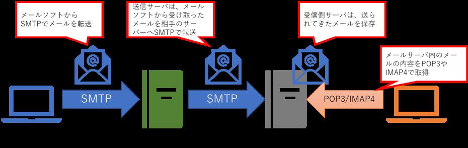 メール配信の仕組み