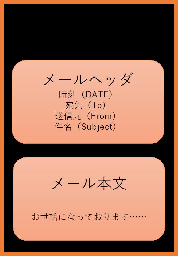 メールの構成